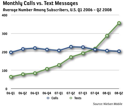 SMS populärare än samtal