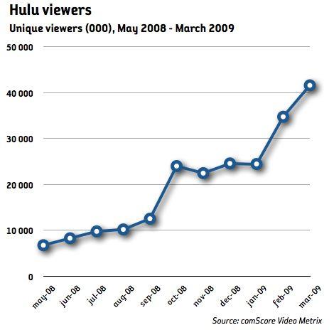 Hulu växer mest bland videosajterna i USA