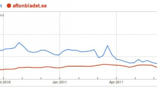 Google Trends for Websites nyt.com, aftonbladet.se